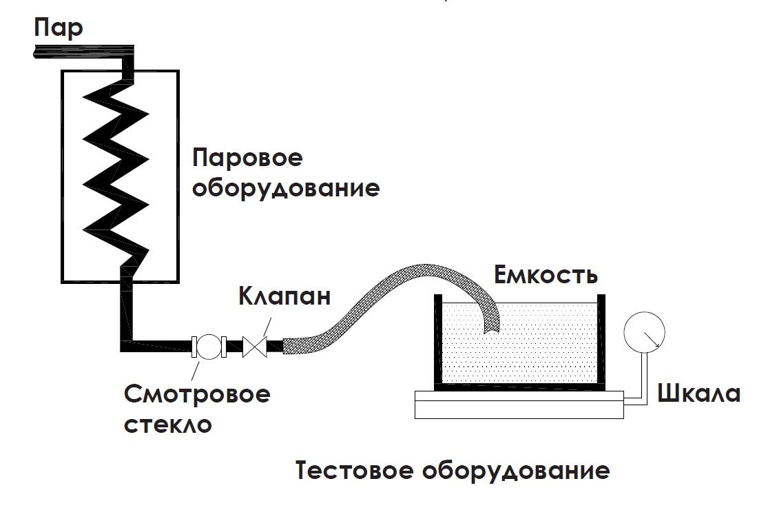 Подбор конденсатоотводчика с теплообменника Пластинчатый теплообменник Sondex S52 (пищевой теплообменник) Калининград