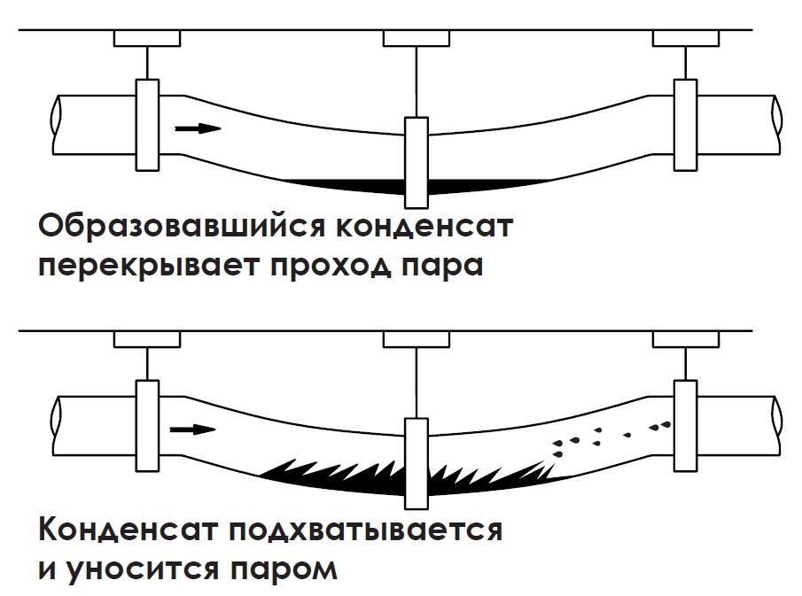 Гидроудары Образовавшийся конденсат перекрывает проход пара Конденсат подхватывается и уносится паром