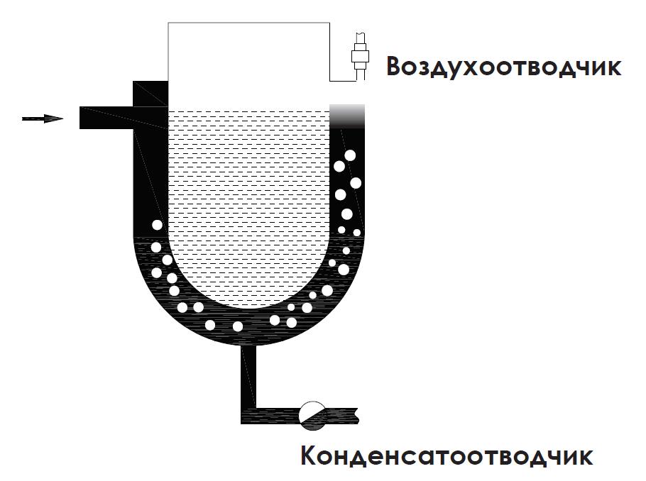 Удаление воздуха конденсатоотводчика