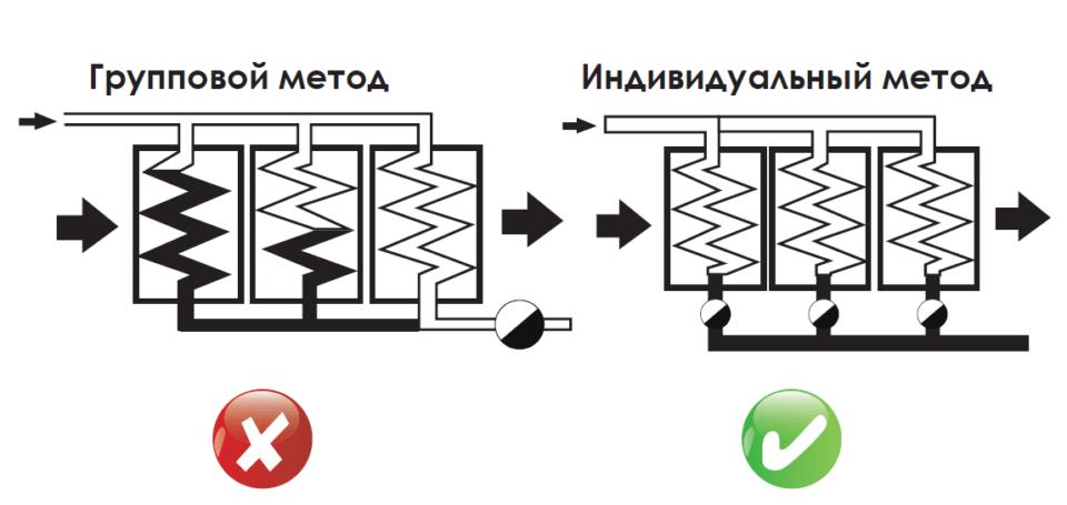 Метод группового отвода конденсата
