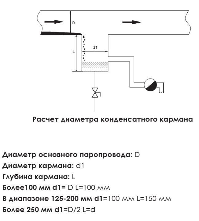 Как правильно установить конденсатоотводчик