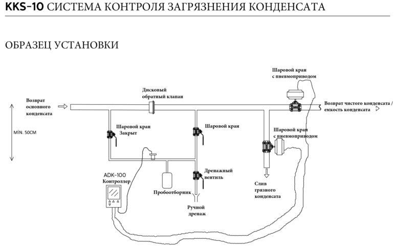 Схема системы контроля загрязнения конденсата KKS-10