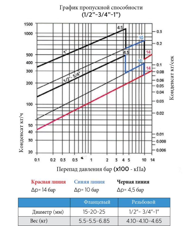 Конденсатоотводчик поплавковый SK-70 пропускная способность