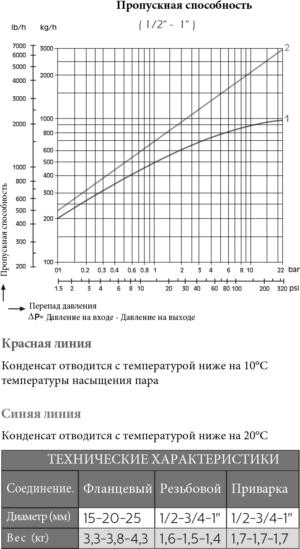 Термостатический конденсатоотводчик tkk-2n пропускная способность
