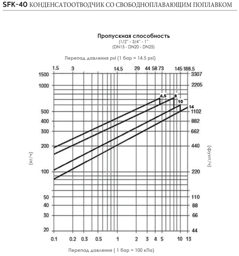 Пропускная способность конденсатоотводчика со свободноплавающим поплавком SFK-40