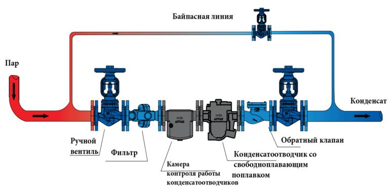 Конденсатоотводчик со свободноплавающим поплавком sfk-61 d/f схема подключения